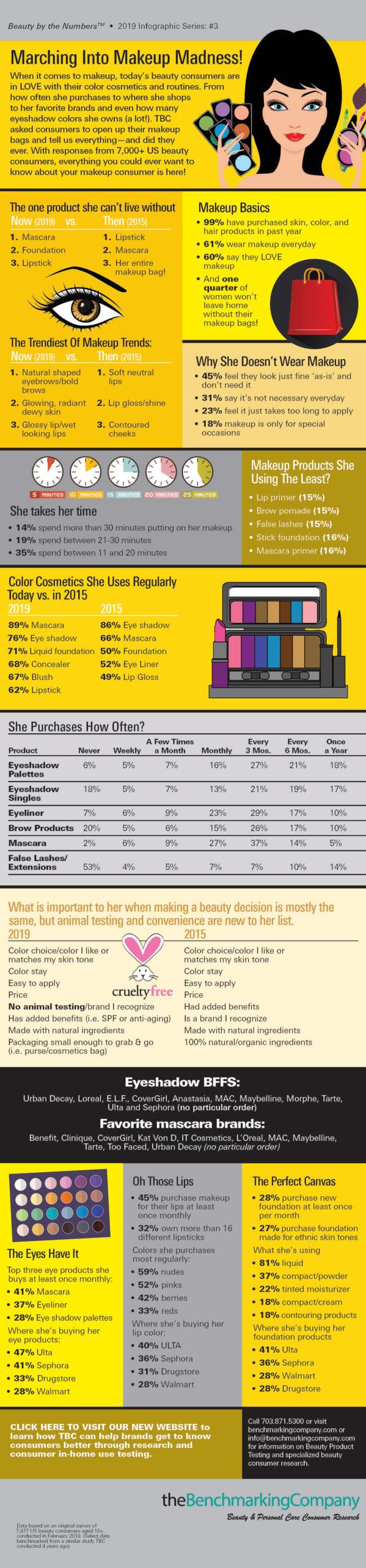 May Makeup Madness—Cosmetics Market
