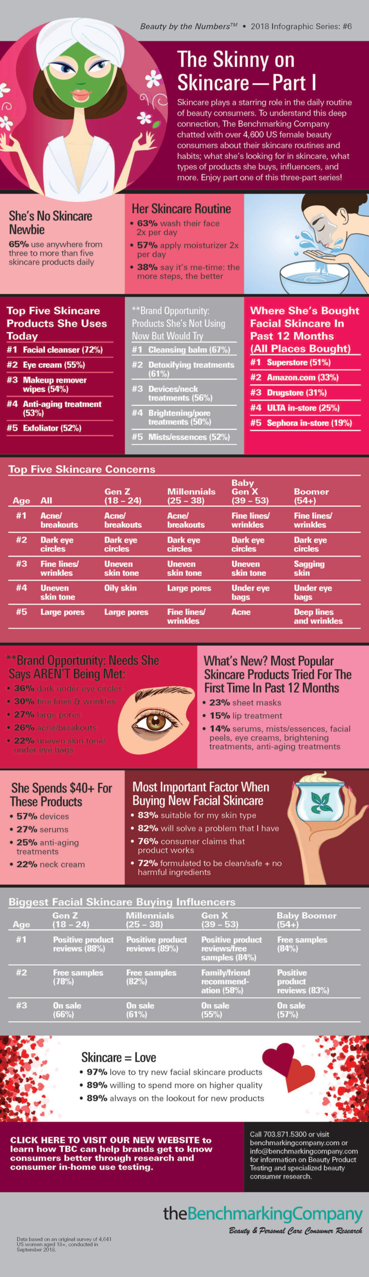 Skin Care Part 1 Infographic