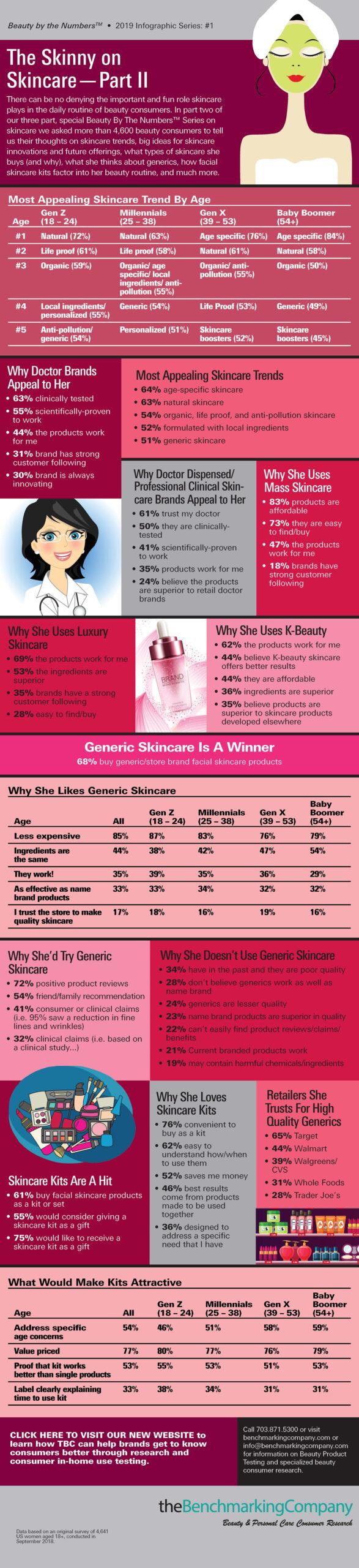 Skincare Part 2 Infographic